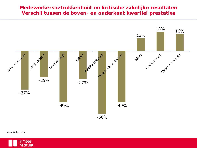 Medewerkersbetrokkenheid en kritische zakelijke resultaten Verschil tussen de boven- en onderkant kwartiel prestaties Bron: Gallup, 2010