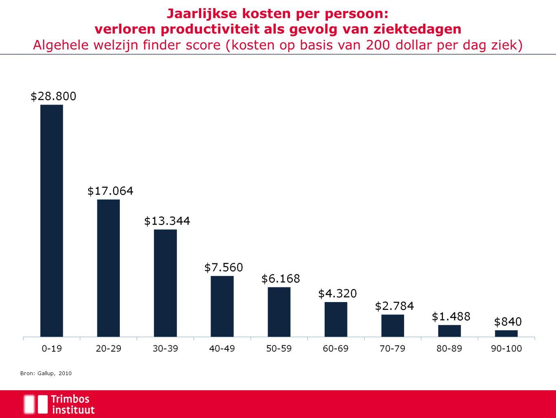 Jaarlijkse kosten per persoon: verloren productiviteit als gevolg van ziektedagen Algehele welzijn finder score (kosten op basis van 200 dollar per dag ziek) Bron: Gallup, 2010