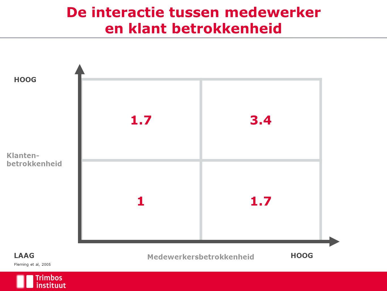 De interactie tussen medewerker en klant betrokkenheid 1.73.4 11.7 Medewerkersbetrokkenheid Klanten- betrokkenheid LAAGHOOG Fleming et al, 2005