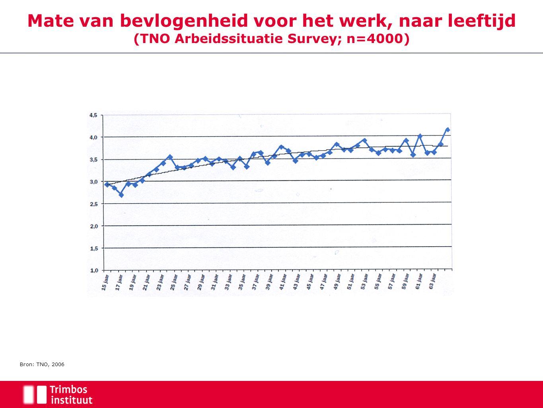 Mate van bevlogenheid voor het werk, naar leeftijd (TNO Arbeidssituatie Survey; n=4000) Bron: TNO, 2006