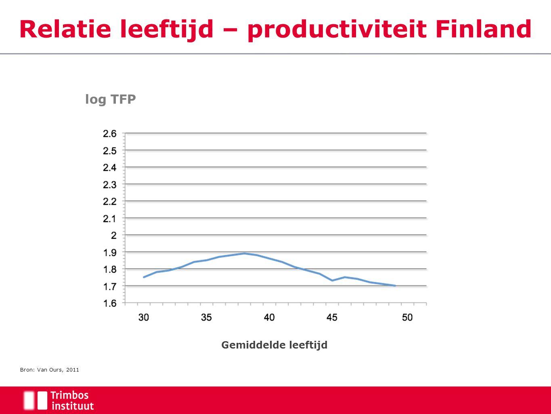 Bron: Van Ours, 2011 Gemiddelde leeftijd Relatie leeftijd – productiviteit Finland log TFP