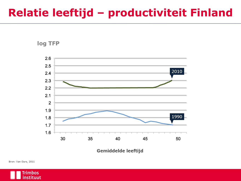 Bron: Van Ours, 2011 2010 1990 Gemiddelde leeftijd Relatie leeftijd – productiviteit Finland