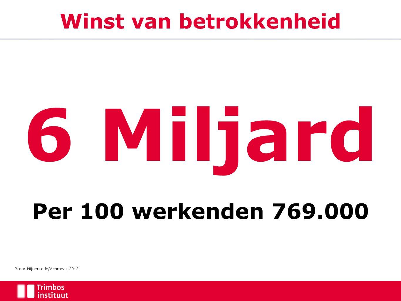 Winst van betrokkenheid 6 Miljard Per 100 werkenden 769.000 Bron: Nijnenrode/Achmea, 2012