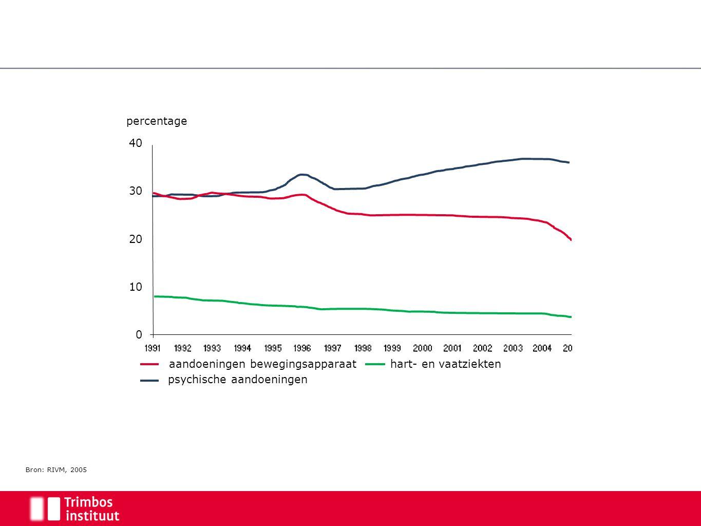percentage aandoeningen bewegingsapparaat psychische aandoeningen hart- en vaatziekten Bron: RIVM, 2005 40 0 30 20 10
