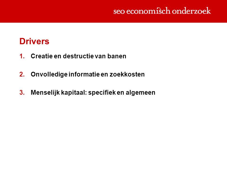 Drivers 1.Creatie en destructie van banen 2.Onvolledige informatie en zoekkosten 3.Menselijk kapitaal: specifiek en algemeen