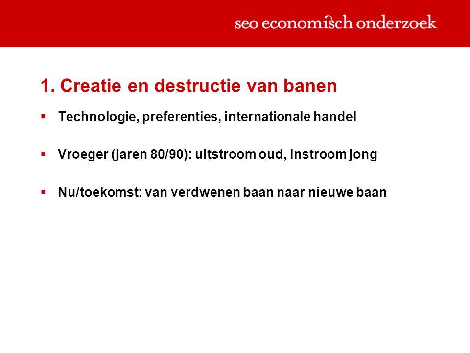 1. Creatie en destructie van banen  Technologie, preferenties, internationale handel  Vroeger (jaren 80/90): uitstroom oud, instroom jong  Nu/toeko