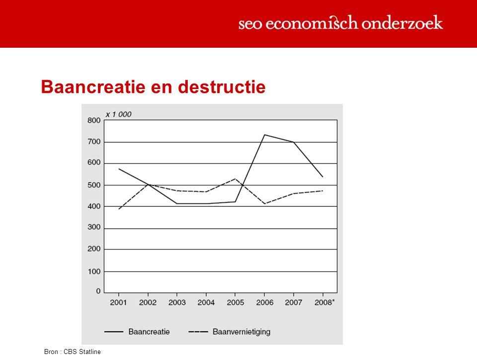Baancreatie en destructie Bron : CBS Statline