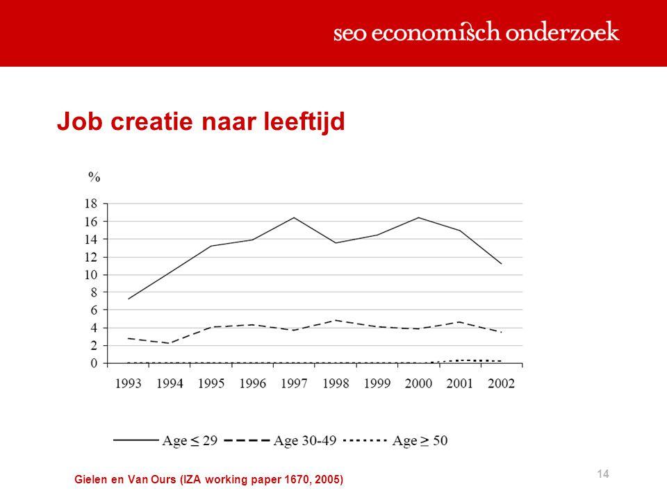 14 Job creatie naar leeftijd Gielen en Van Ours (IZA working paper 1670, 2005)