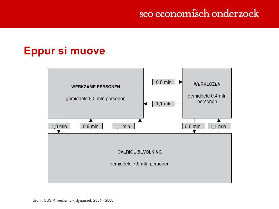 Eppur si muove Bron : CBS Arbeidsmarktdynamiek 2001 - 2008