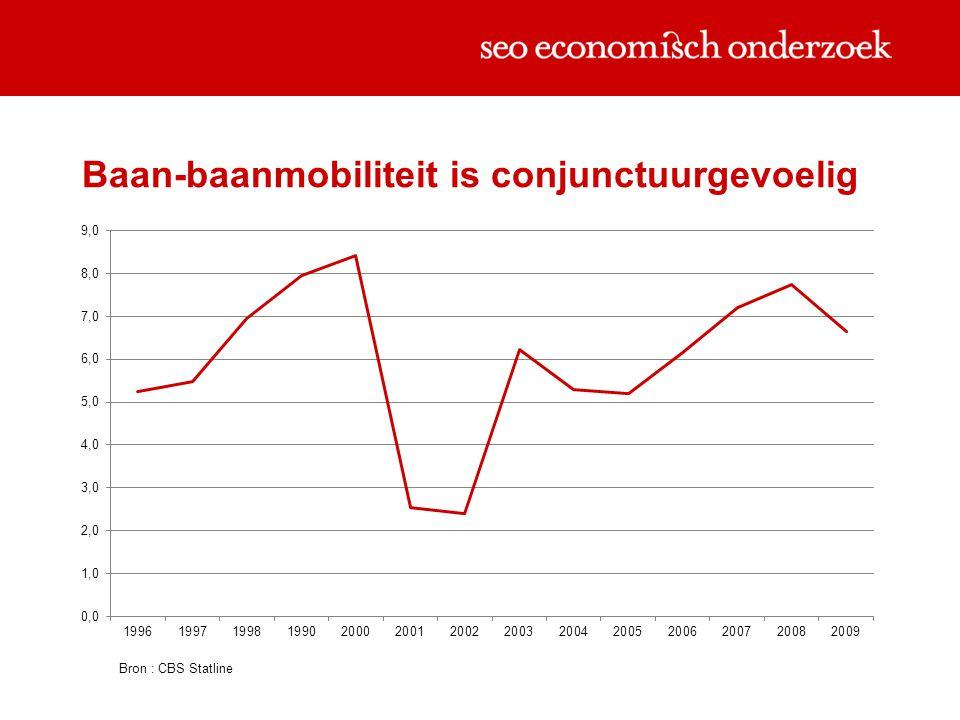 Baan-baanmobiliteit daalt met de leeftijd Bron : CBS Statline