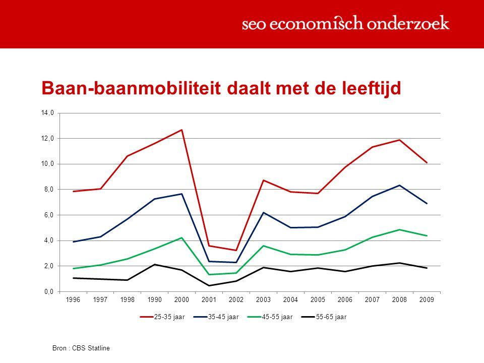 3/ 3 BETER DOOR BAAN- BAANMOBILITEIT 17www.seo.nl - secretariaat@seo.nl - +31 20 525 1630