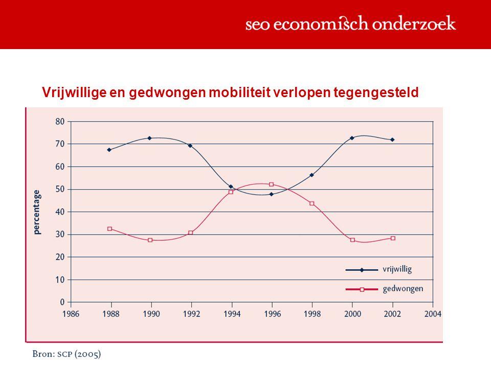Polarisatie: laag en hoog is meer mobiel Bron : CBS Sociaaleconomische trends 2008-I
