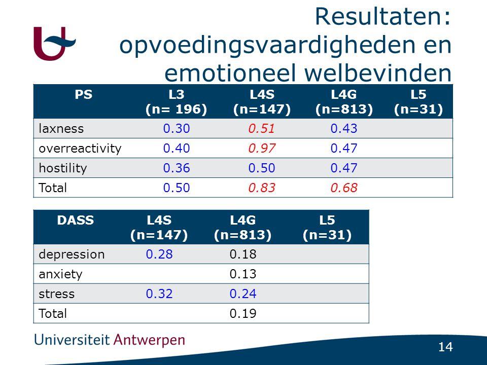 14 Resultaten: opvoedingsvaardigheden en emotioneel welbevinden DASSL4S (n=147) L4G (n=813) L5 (n=31) depression0.280.18 anxiety0.13 stress0.320.24 Total0.19 PSL3 (n= 196) L4S (n=147) L4G (n=813) L5 (n=31) laxness0.300.510.43 overreactivity0.400.970.47 hostility0.360.500.47 Total0.500.830.68