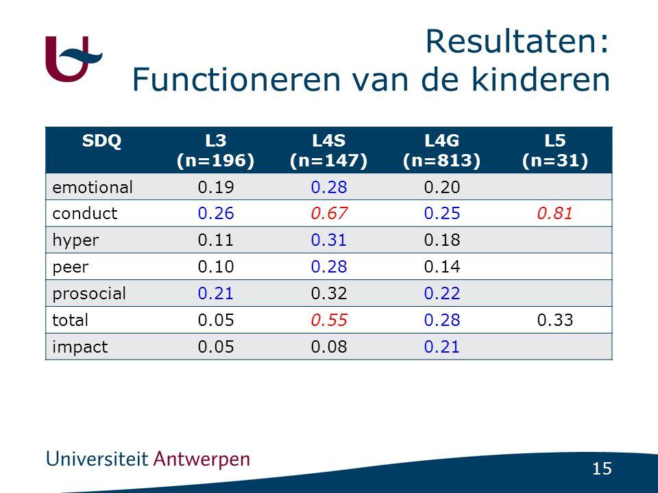 15 Resultaten: Functioneren van de kinderen SDQL3 (n=196) L4S (n=147) L4G (n=813) L5 (n=31) emotional0.190.280.20 conduct0.260.670.250.81 hyper0.110.310.18 peer0.100.280.14 prosocial0.210.320.22 total0.050.550.280.33 impact0.050.080.21