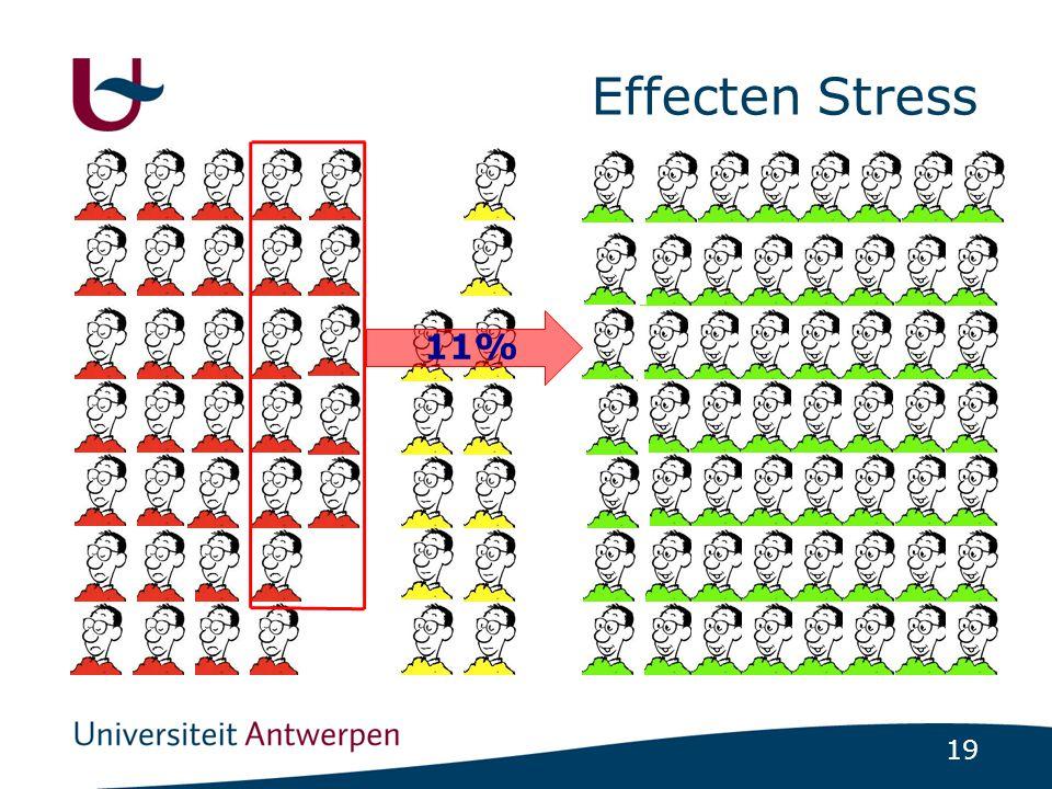 19 Effecten Stress 11%