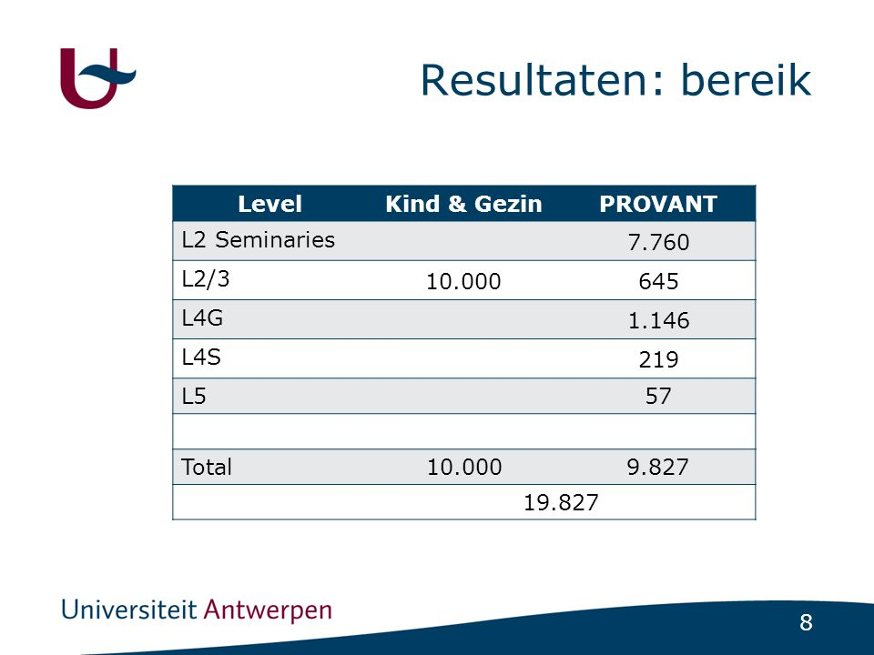 8 Resultaten: bereik LevelKind & GezinPROVANT L2 Seminaries 7.760 L2/3 10.000645 L4G 1.146 L4S 219 L557 Total10.0009.827 19.827