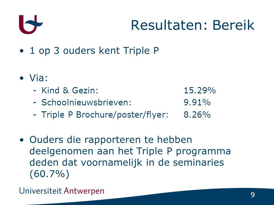 9 Resultaten: Bereik 1 op 3 ouders kent Triple P Via: -Kind & Gezin:15.29% -Schoolnieuwsbrieven:9.91% -Triple P Brochure/poster/flyer:8.26% Ouders die rapporteren te hebben deelgenomen aan het Triple P programma deden dat voornamelijk in de seminaries (60.7%)
