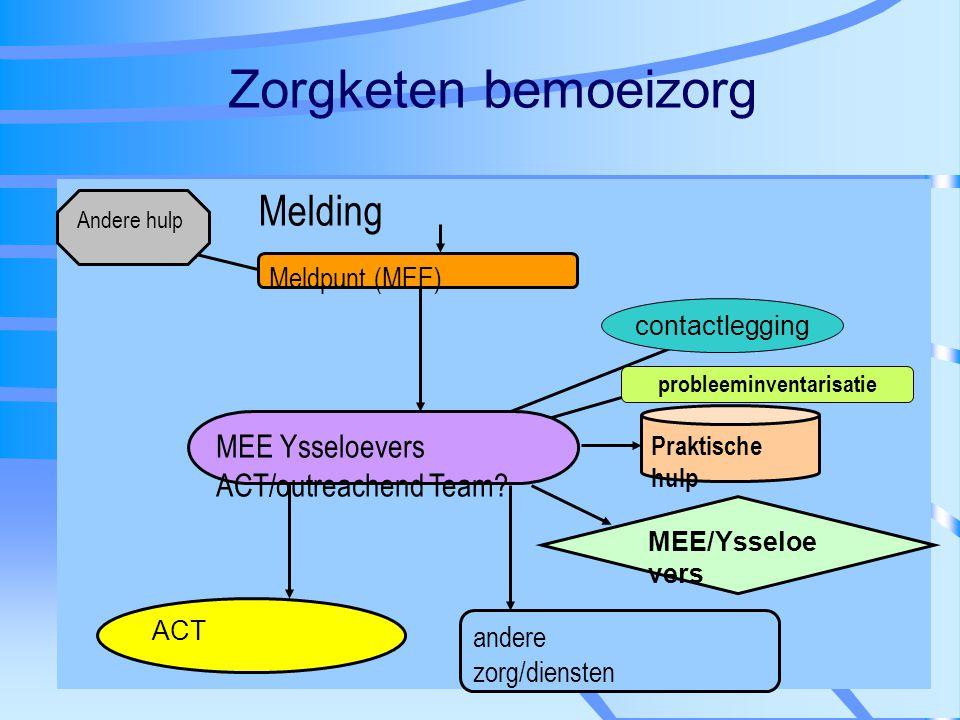 Zorgketen bemoeizorg Melding andere zorg/diensten MEE/Ysseloe vers Meldpunt (MEE) ACT Praktische hulp MEE Ysseloevers ACT/outreachend Team? Andere hul