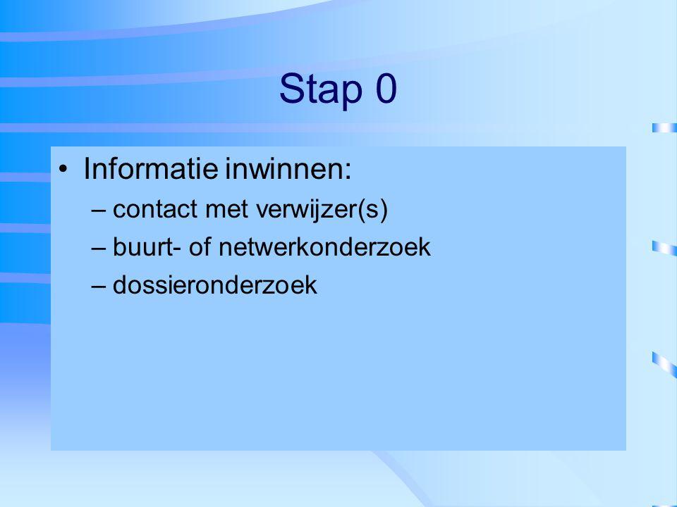 Stap 0 Informatie inwinnen: –contact met verwijzer(s) –buurt- of netwerkonderzoek –dossieronderzoek