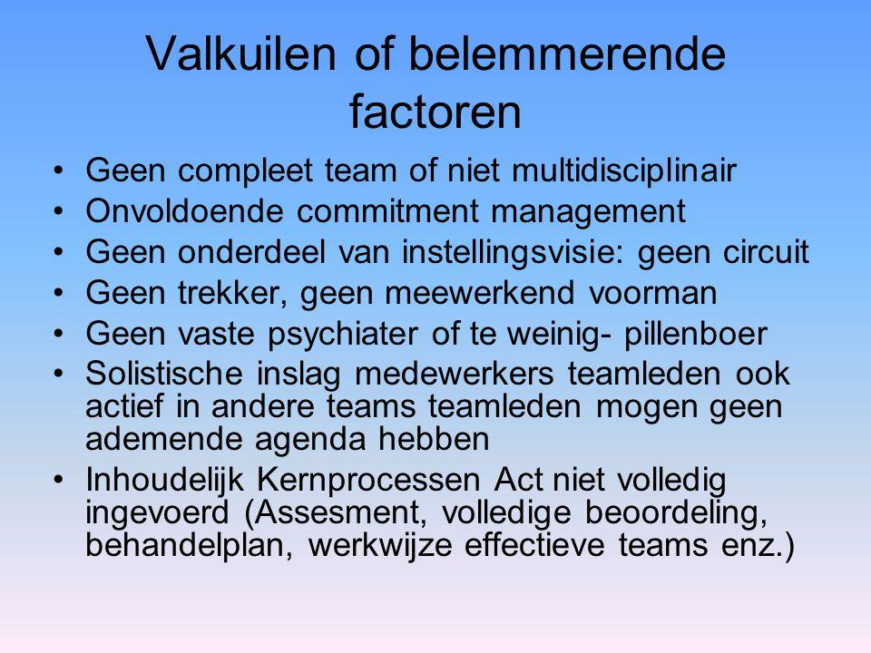 Valkuilen of belemmerende factoren Geen compleet team of niet multidisciplinair Onvoldoende commitment management Geen onderdeel van instellingsvisie: