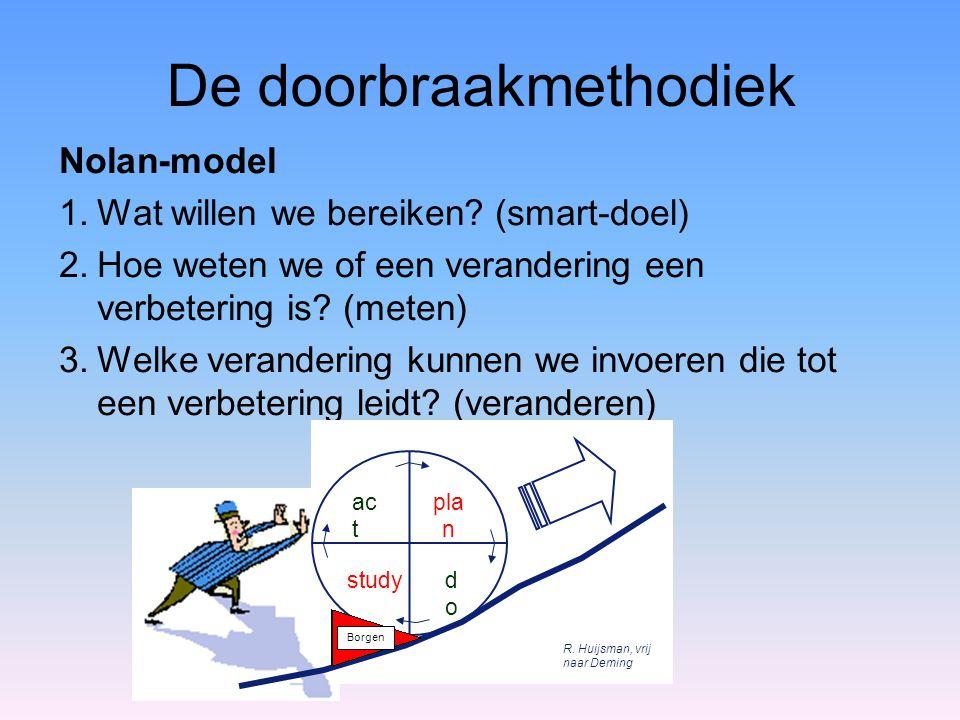 De doorbraakmethodiek Nolan-model 1.Wat willen we bereiken? (smart-doel) 2.Hoe weten we of een verandering een verbetering is? (meten) 3.Welke verande