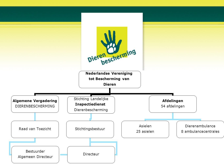 Nederlandse Vereniging tot Bescherming van Dieren Algemene Vergadering DIERENBESCHERMING Raad van Toezicht Bestuurder Algemeen Directeur Stichting Lan