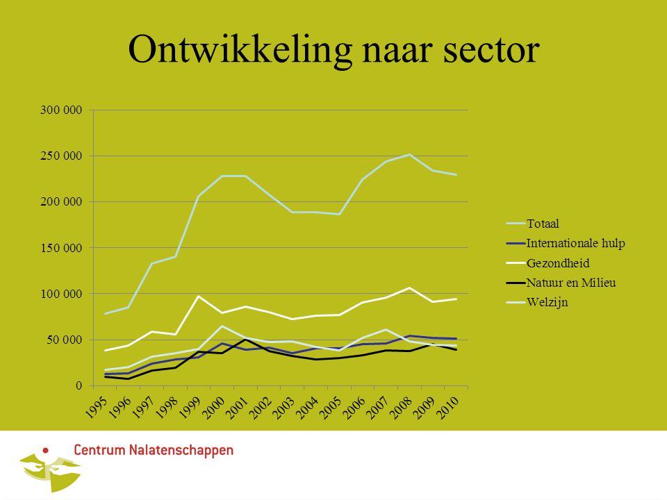 Ontwikkeling naar sector