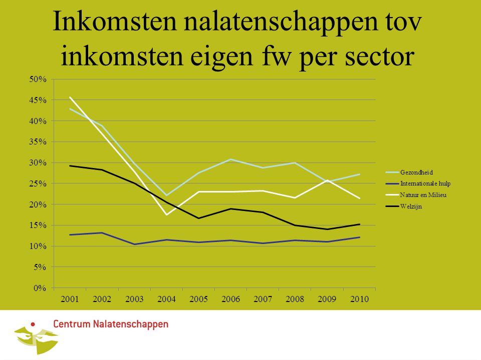 Inkomsten nalatenschappen tov inkomsten eigen fw per sector