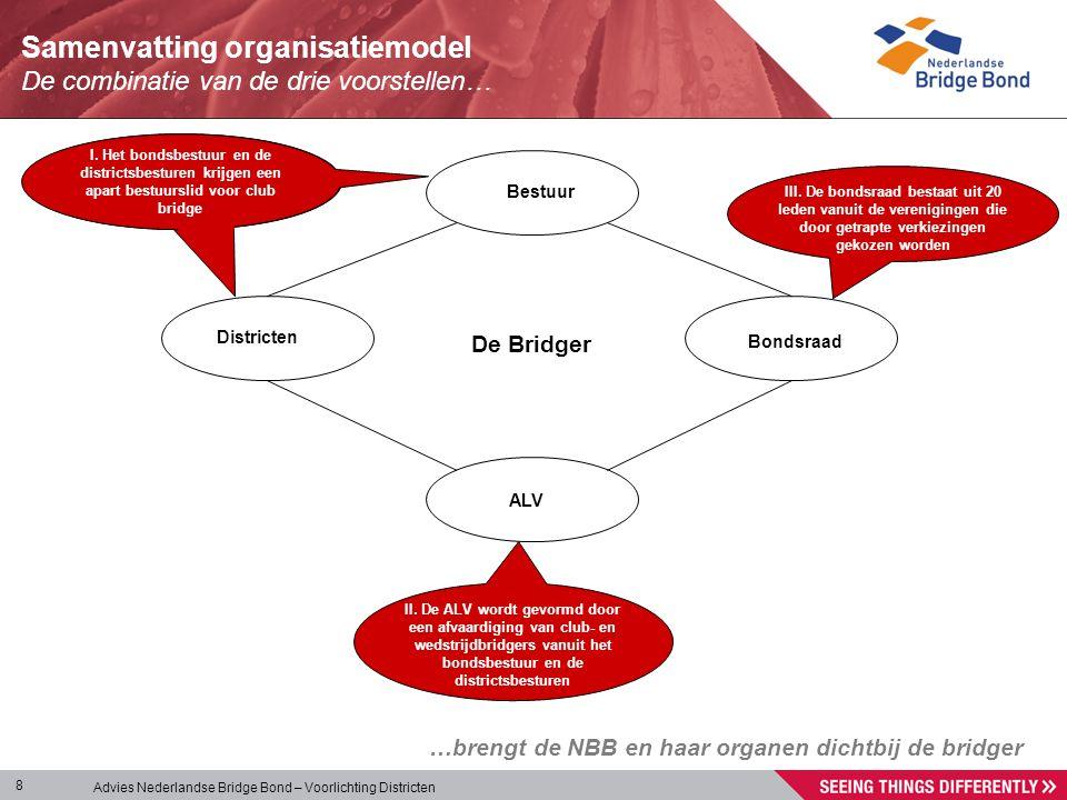 Advies Nederlandse Bridge Bond – Voorlichting Districten 8 Samenvatting organisatiemodel De combinatie van de drie voorstellen… …brengt de NBB en haar
