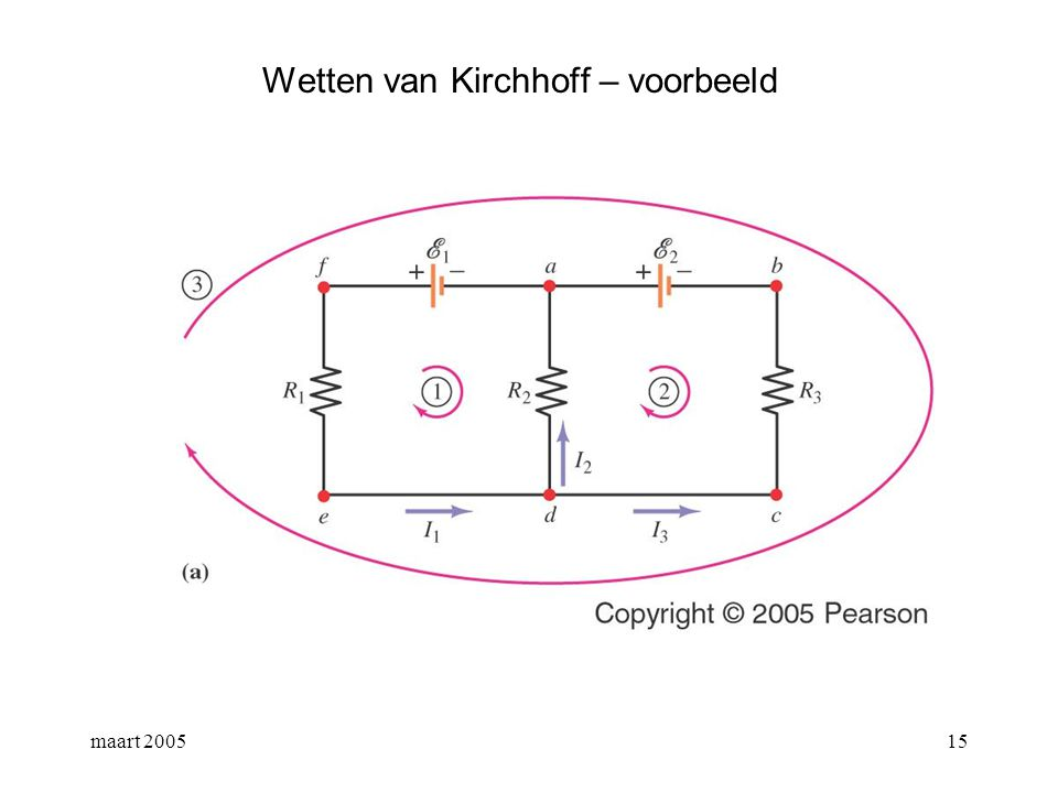 maart 200516 Wetten van Kirchhoff – voorbeeld V - R 1 I 1 - R 2 I 1 = 0