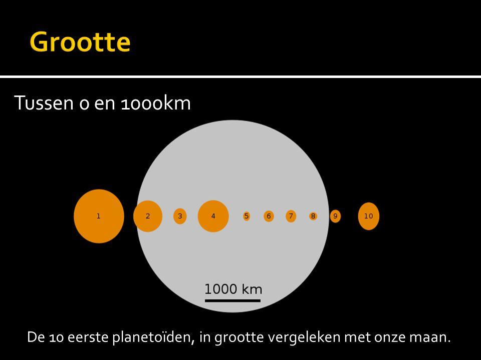De 10 eerste planetoïden, in grootte vergeleken met onze maan. Tussen 0 en 1000km