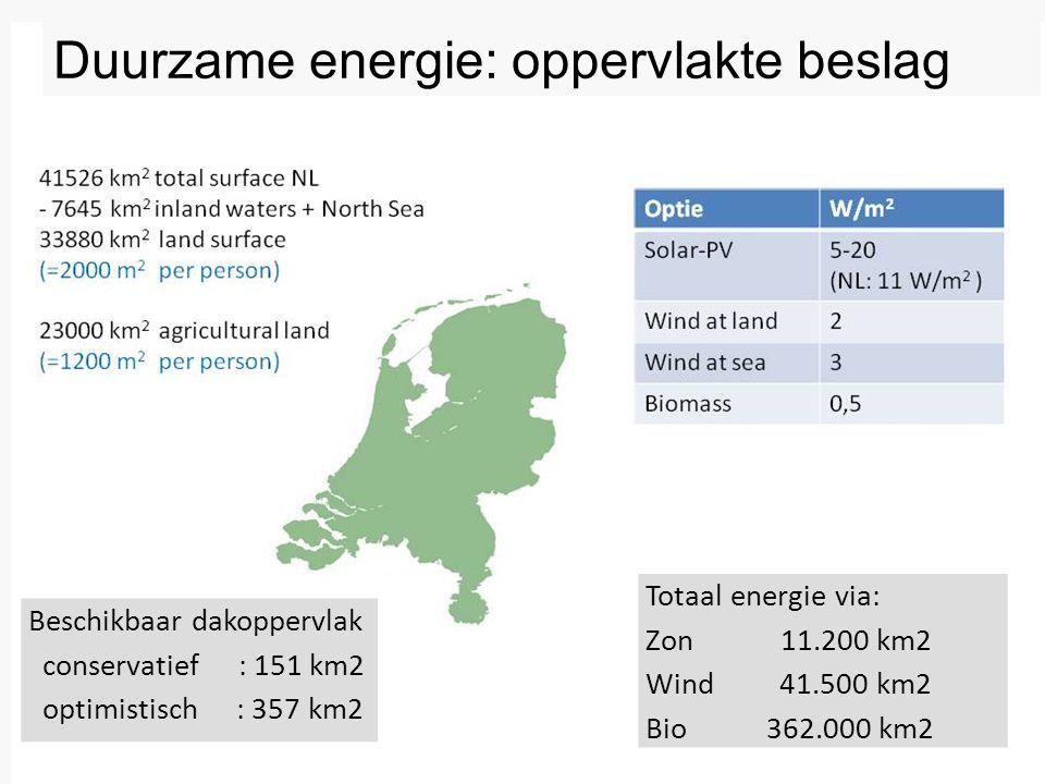Beschikbaar dakoppervlak conservatief : 151 km2 optimistisch : 357 km2 Duurzame energie: oppervlakte beslag Totaal energie via: Zon 11.200 km2 Wind 41.500 km2 Bio 362.000 km2