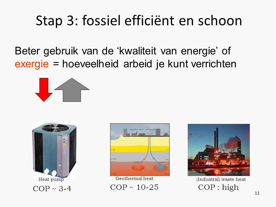 Stap 3: fossiel efficiënt en schoon 11 Heat pump COP ~ 3-4 Geothermal heat COP ~ 10-25 COP : high (Industral) waste heat Beter gebruik van de 'kwaliteit van energie' of exergie = hoeveelheid arbeid je kunt verrichten