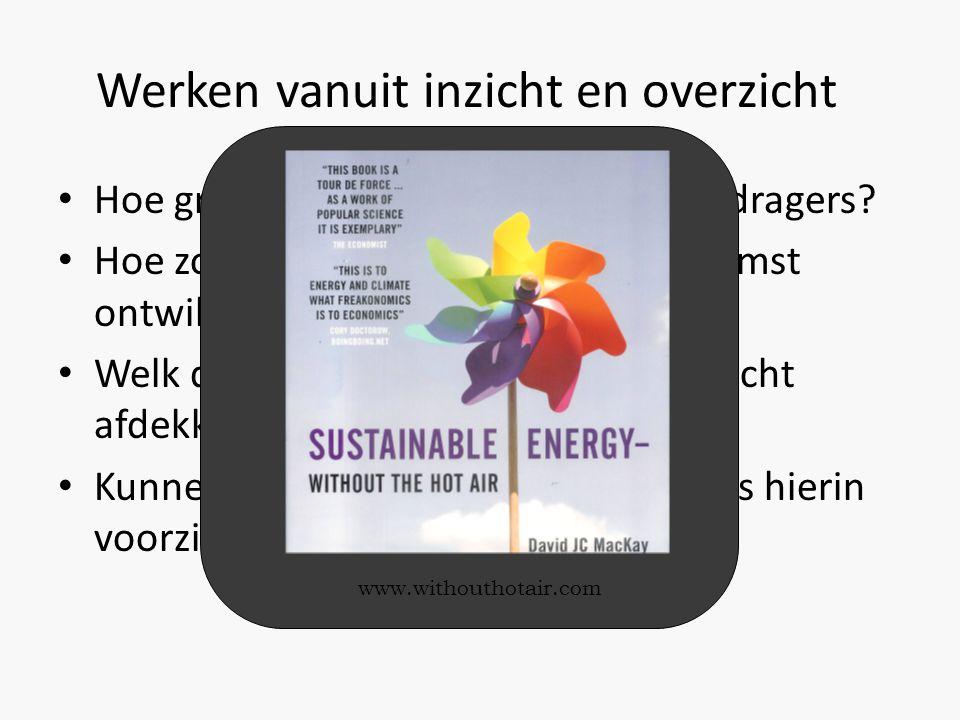 Het huidige gebruik in Nederland in kWh/persoon/per dag Producten 31 Energieafnemers94 Lucht + zee transport38 Conversieverliezen 30 Bebouwde omgeving 39 (41%) waarvan woning Gas 15 Electra 4.2 Nationaal vervoer 23 (25%) Industrie 25 (27%) Land en tuinbouw 7 ( 7%) Totaal 193 KWh/p/d/