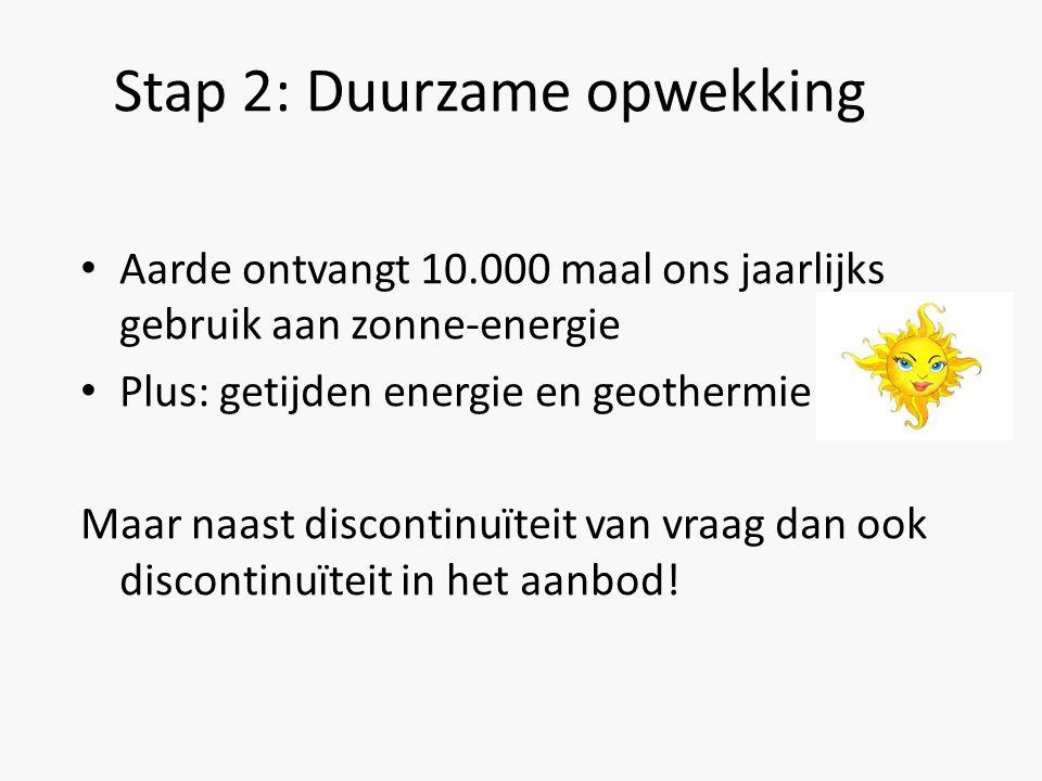 Stap 2: Duurzame opwekking Aarde ontvangt 10.000 maal ons jaarlijks gebruik aan zonne-energie Plus: getijden energie en geothermie Maar naast discontinuïteit van vraag dan ook discontinuïteit in het aanbod!