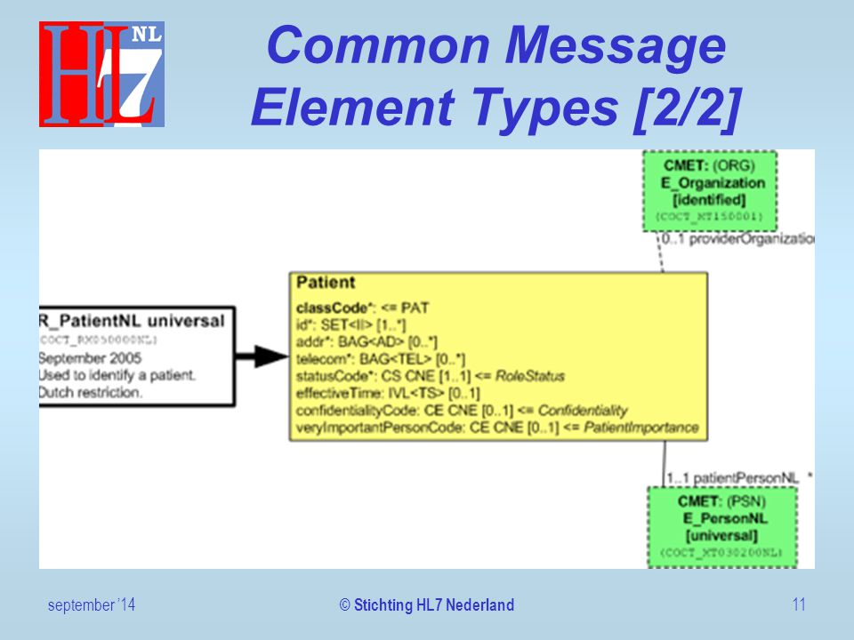 Common Message Element Types [2/2] september '1411 © Stichting HL7 Nederland