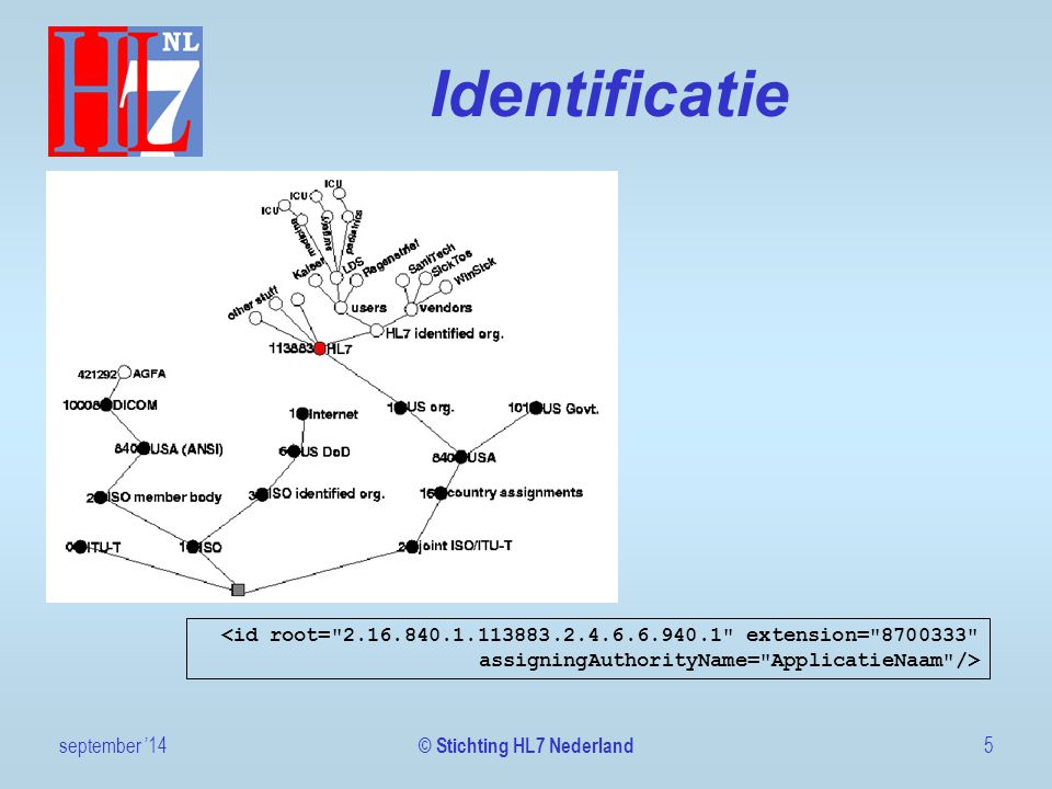 Identificatie september '145 © Stichting HL7 Nederland <id root=