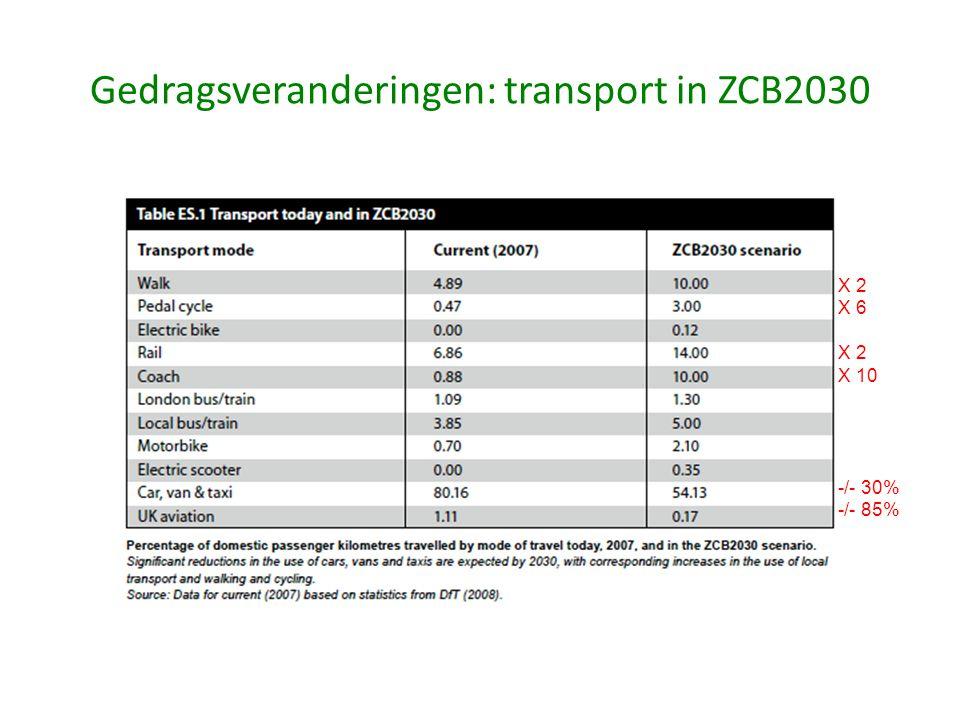 Gedragsveranderingen: transport in ZCB2030 X 2 X 6 X 2 X 10 -/- 30% -/- 85%