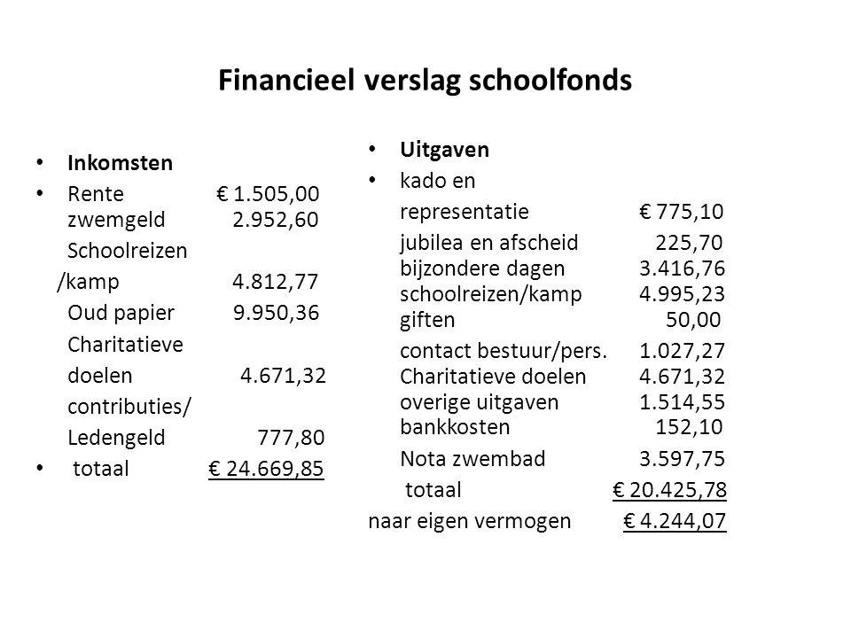 Financieel verslag schoolfonds Inkomsten Rente € 1.505,00 zwemgeld 2.952,60 Schoolreizen /kamp 4.812,77 Oud papier 9.950,36 Charitatieve doelen 4.671,32 contributies/ Ledengeld 777,80 totaal € 24.669,85 Uitgaven kado en representatie € 775,10 jubilea en afscheid 225,70 bijzondere dagen 3.416,76 schoolreizen/kamp 4.995,23 giften 50,00 contact bestuur/pers.