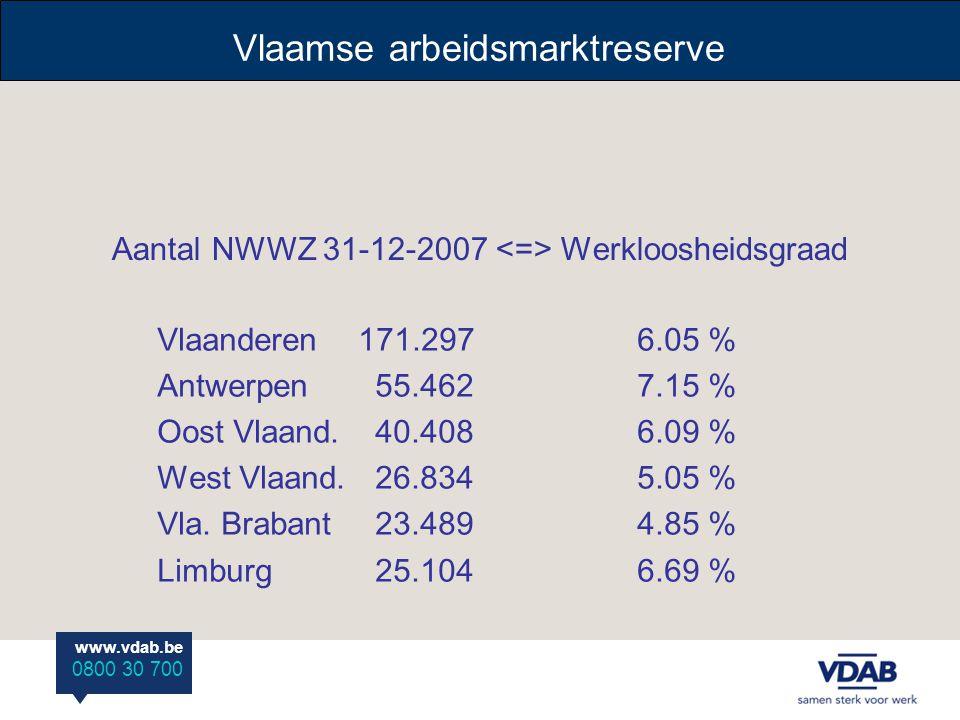 www.vdab.be 0800 30 700 Aantal NWWZ 31-12-2007 Werkloosheidsgraad Vlaanderen 171.2976.05 % Antwerpen 55.4627.15 % Oost Vlaand.
