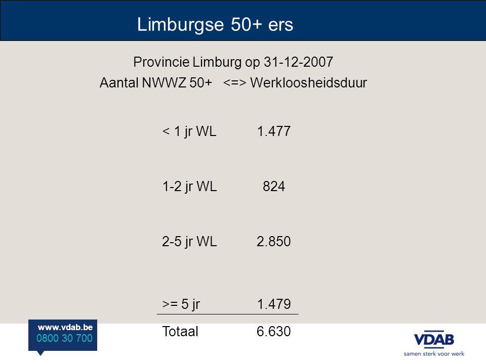 www.vdab.be 0800 30 700 Provincie Limburg op 31-12-2007 Aantal NWWZ 50+ Werkloosheidsduur < 1 jr WL1.477 1-2 jr WL824 2-5 jr WL2.850 >= 5 jr1.479 Totaal6.630 Limburgse 50+ ers