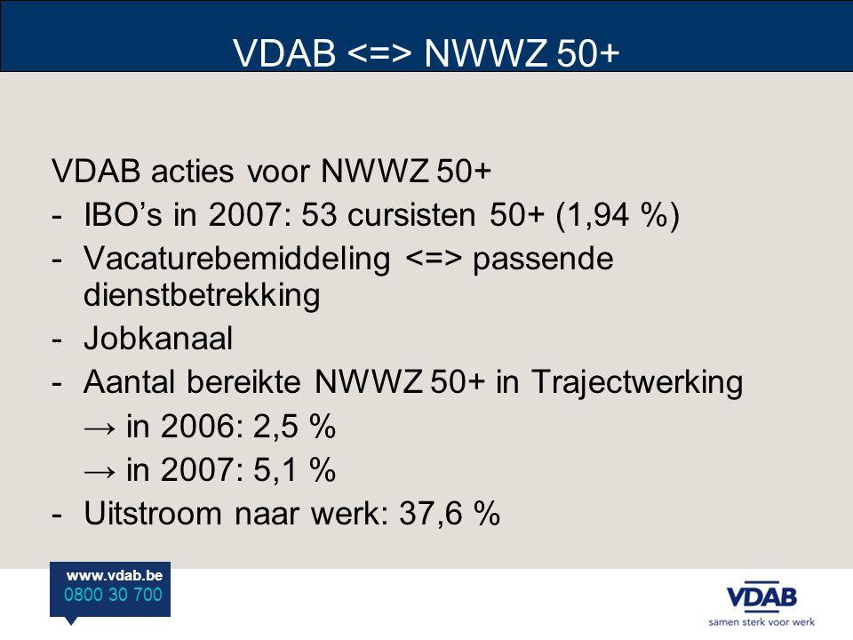 www.vdab.be 0800 30 700 VDAB NWWZ 50+ VDAB acties voor NWWZ 50+ -IBO's in 2007: 53 cursisten 50+ (1,94 %) -Vacaturebemiddeling passende dienstbetrekking -Jobkanaal -Aantal bereikte NWWZ 50+ in Trajectwerking → in 2006: 2,5 % → in 2007: 5,1 % -Uitstroom naar werk: 37,6 %