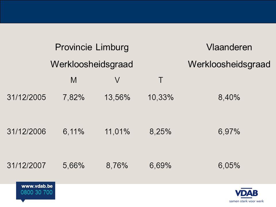 www.vdab.be 0800 30 700 Provincie LimburgVlaanderen Werkloosheidsgraad MVT 31/12/20057,82%13,56%10,33%8,40% 31/12/20066,11%11,01%8,25%6,97% 31/12/20075,66%8,76%6,69%6,05%