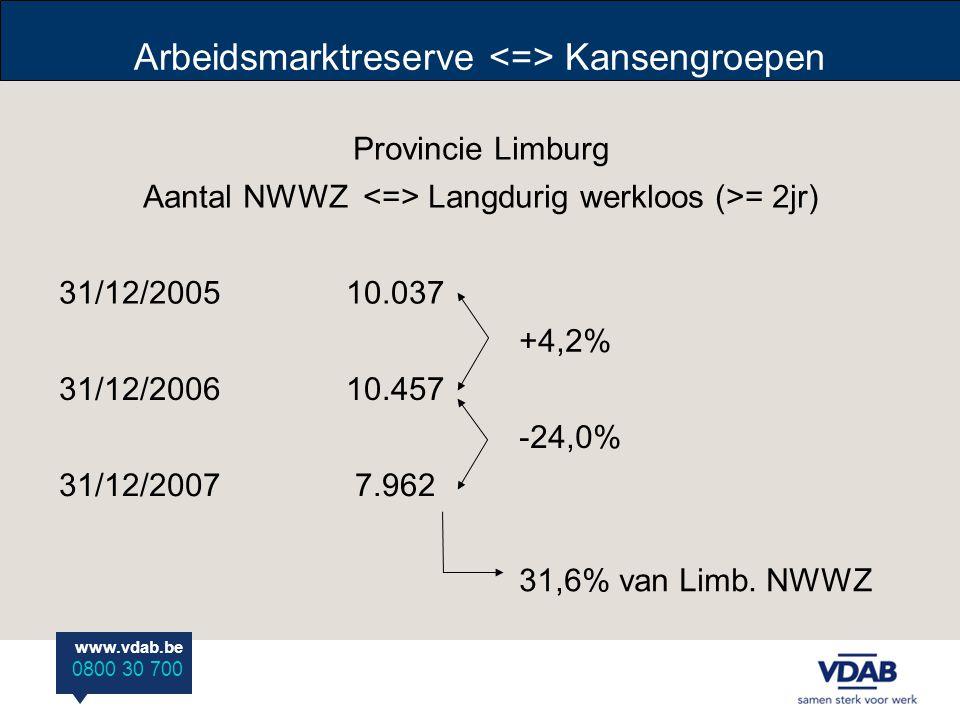 www.vdab.be 0800 30 700 Arbeidsmarktreserve Kansengroepen Provincie Limburg Aantal NWWZ Langdurig werkloos (>= 2jr) 31/12/200510.037 +4,2% 31/12/200610.457 -24,0% 31/12/20077.962 31,6% van Limb.