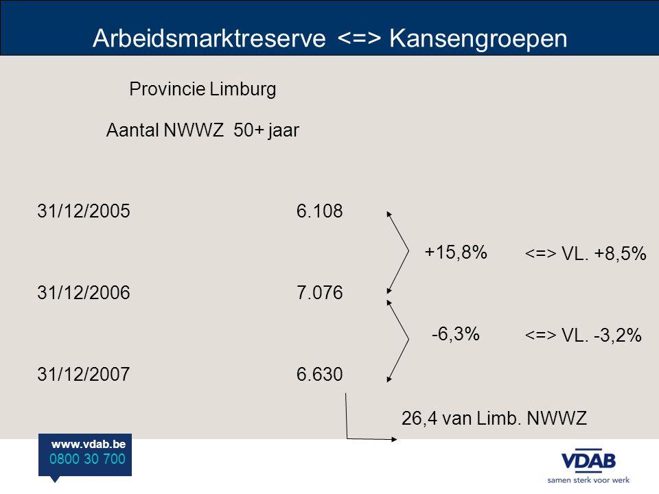 www.vdab.be 0800 30 700 Provincie Limburg op 31-12-2007 Aantal NWWZ 50+ Leeftijd MVT 50-54 jaar1.6242.7964.420 55-59 jaar9231.1112.034 60+ jaar10472176 Totaal2.6513.9796.630 Limburgse 50+ ers