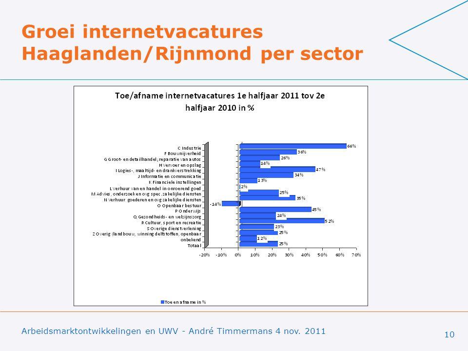 Groei internetvacatures Haaglanden/Rijnmond per sector Arbeidsmarktontwikkelingen en UWV - André Timmermans 4 nov.