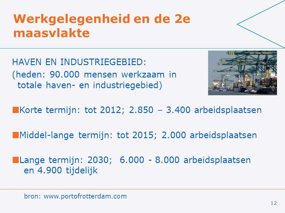 12 Werkgelegenheid en de 2e maasvlakte HAVEN EN INDUSTRIEGEBIED: (heden: 90.000 mensen werkzaam in totale haven- en industriegebied) Korte termijn: tot 2012; 2.850 – 3.400 arbeidsplaatsen Middel-lange termijn: tot 2015; 2.000 arbeidsplaatsen Lange termijn: 2030; 6.000 - 8.000 arbeidsplaatsen en 4.900 tijdelijk bron: www.portofrotterdam.com