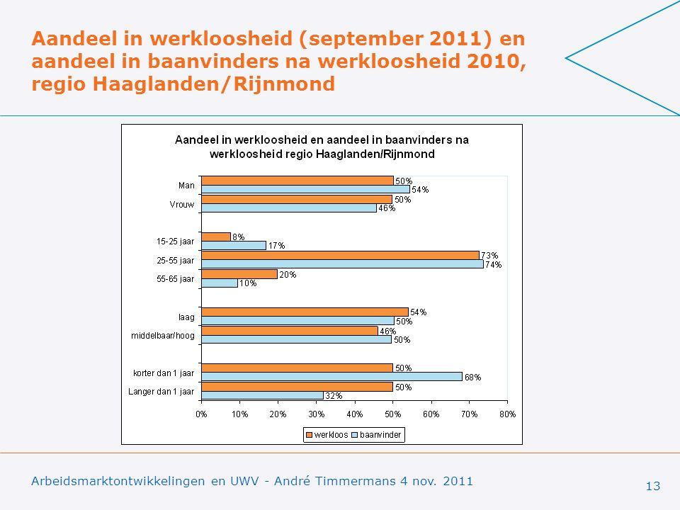 Aandeel in werkloosheid (september 2011) en aandeel in baanvinders na werkloosheid 2010, regio Haaglanden/Rijnmond Arbeidsmarktontwikkelingen en UWV - André Timmermans 4 nov.