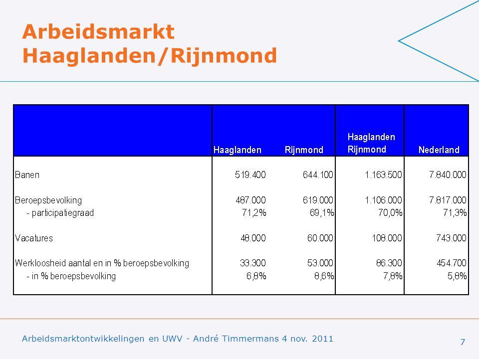 Arbeidsmarkt Haaglanden/Rijnmond Arbeidsmarktontwikkelingen en UWV - André Timmermans 4 nov. 2011 7