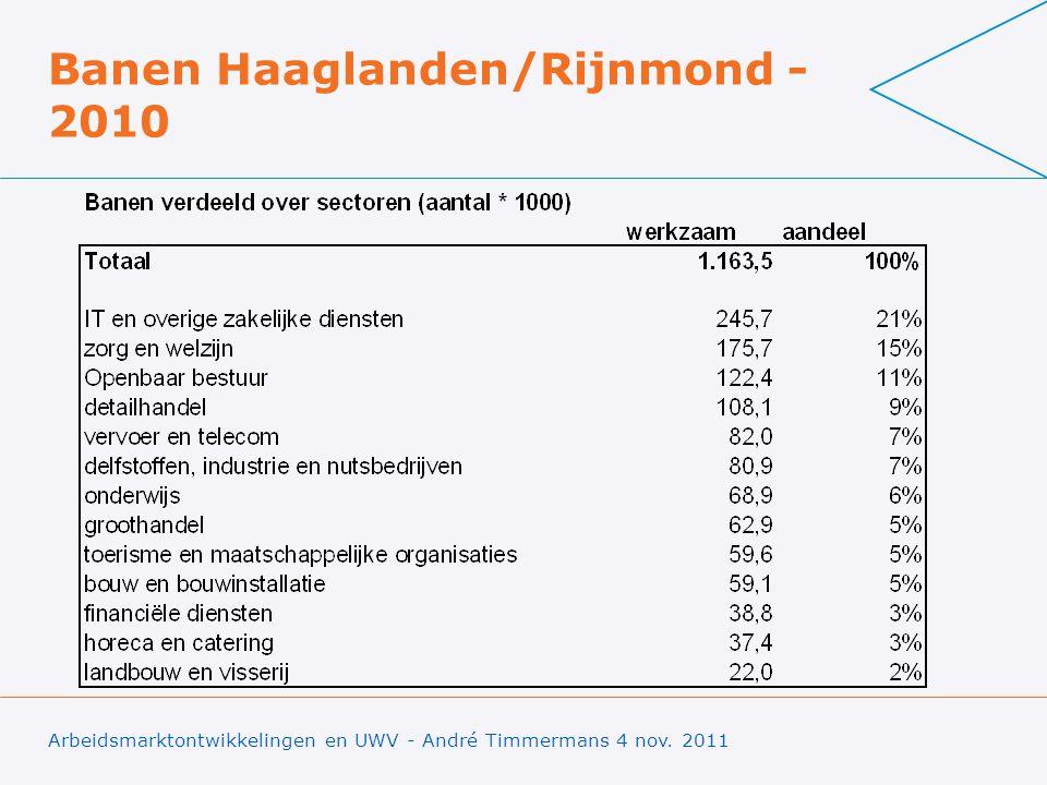 Banen Haaglanden/Rijnmond - 2010 8 Arbeidsmarktontwikkelingen en UWV - André Timmermans 4 nov. 2011
